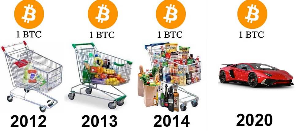 Bitcoin over the years